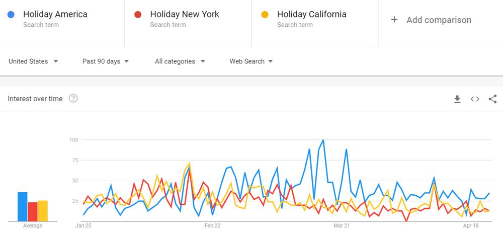 Google trends - Marketing tips - travel industry - hospitality industry - COVID - Corona