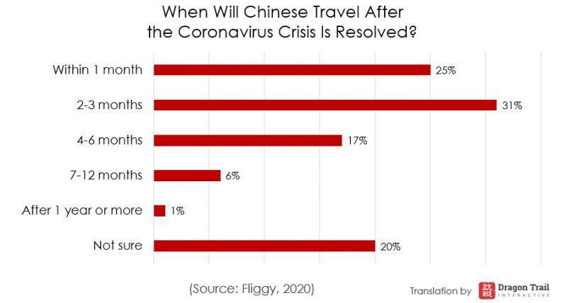 Revenge travelling - When will chinese travellers travel again